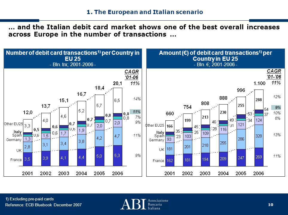 10 Number of debit card transactions 1) per Country in EU 25 - Bln. trx; 2001-2006 - CAGR '01-06 11% 9% 7% 11% Amount (€) of debit card transactions 1