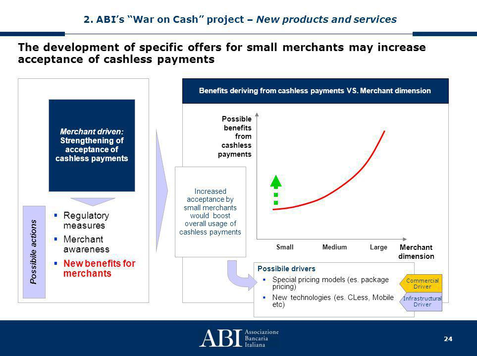 24 The development of specific offers for small merchants may increase acceptance of cashless payments Possibile actions  Regulatory measures  Merchant awareness  New benefits for merchants Merchant driven: Strengthening of acceptance of cashless payments Benefits deriving from cashless payments VS.