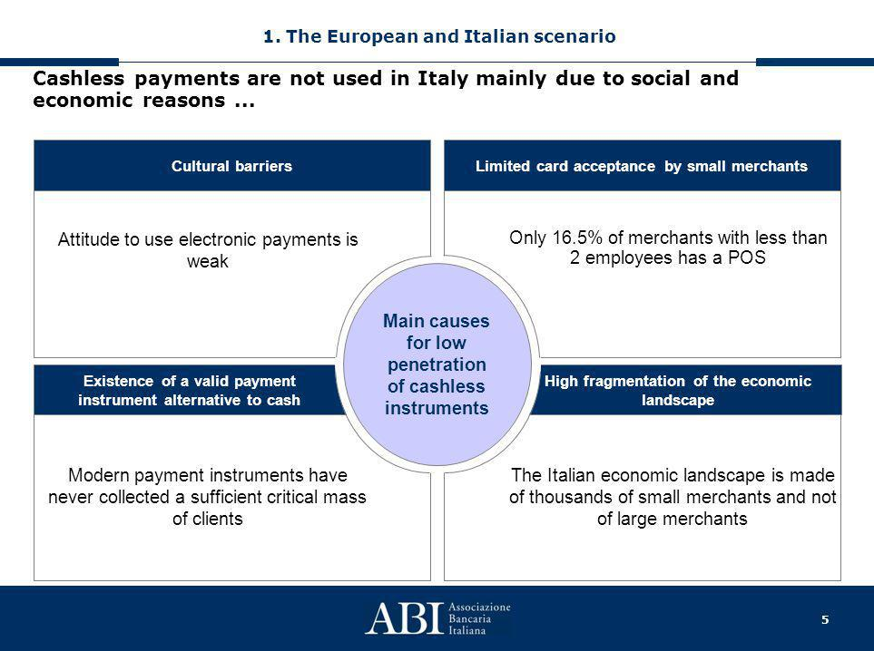 5 Existence of a valid payment instrument alternative to cash High fragmentation of the economic landscape Cashless payments are not used in Italy mai