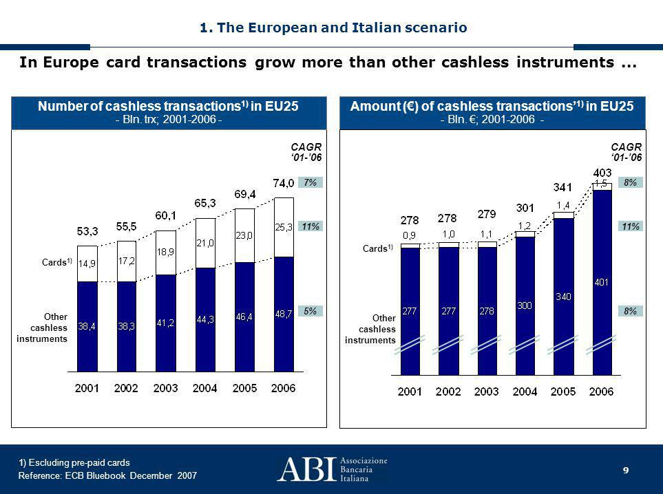 10 Number of debit card transactions 1) per Country in EU 25 - Bln.