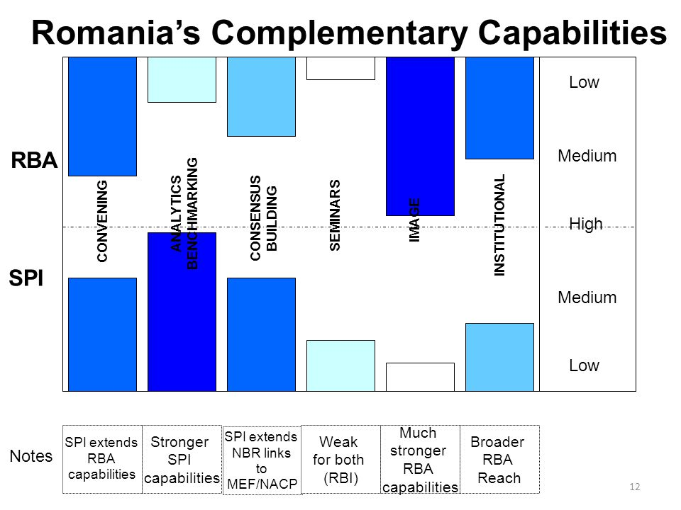 12 Romania's Complementary Capabilities High Low Medium CONVENING ANALYTICS BENCHMARKING CONSENSUS BUILDING SEMINARS IMAGE INSTITUTIONAL SPI extends RBA capabilities Stronger SPI capabilities SPI extends NBR links to MEF/NACP Weak for both (RBI) Much stronger RBA capabilities Broader RBA Reach SPI RBA Notes