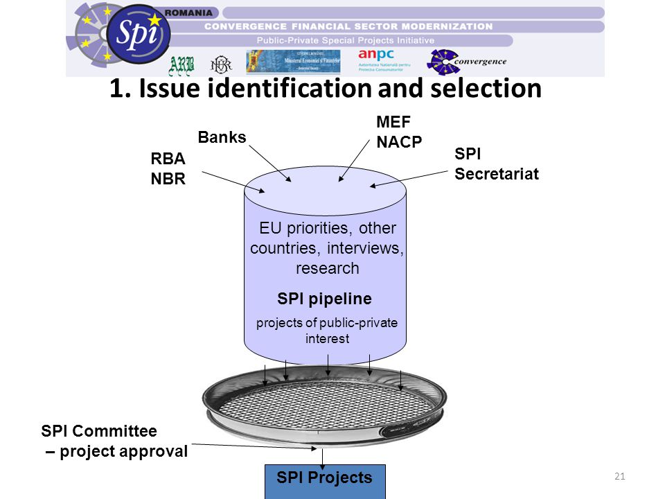 21 RBA NBR MEF NACP SPI Secretariat SPI pipeline SPI Projects SPI Committee – project approval projects of public-private interest EU priorities, other countries, interviews, research Banks 1.