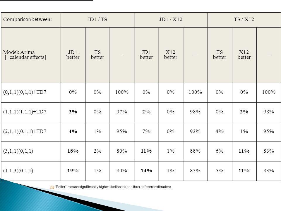 Comparison between:JD+ / TSJD+ / X12TS / X12 Model: Arima [+calendar effects] JD+ better TS better = JD+ better X12 better = TS better X12 better = (0,1,1)(0,1,1)+TD70% 100%0% 100%0% 100% (1,1,1)(1,1,1)+TD73%0%97%2%0%98%0%2%98% (2,1,1)(0,1,1)+TD74%1%95%7%0%93%4%1%95% (3,1,1)(0,1,1)18%2%80%11%1%88%6%11%83% (1,1,3)(0,1,1)19%1%80%14%1%85%5%11%83% [1] [1] Better means significantly higher likelihood (and thus different estimates).