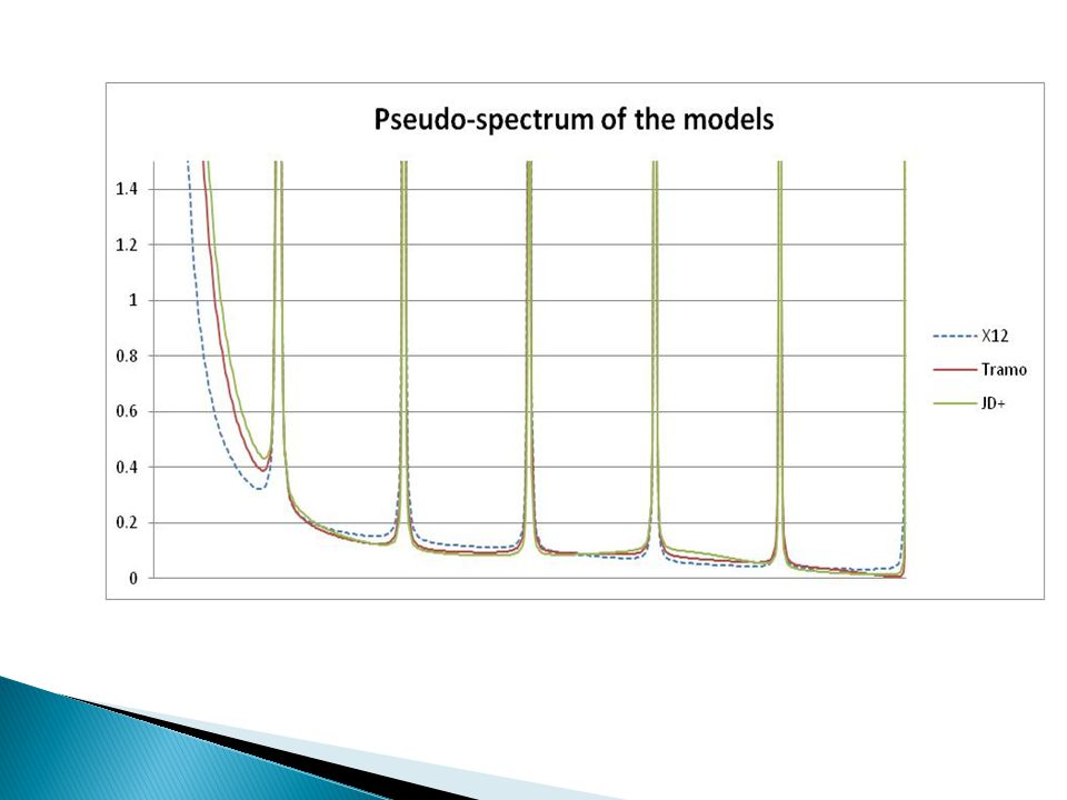 Tramo-Seats and JD+. SA series based on the same model (different parameters estimation)