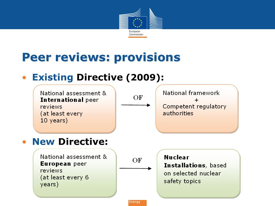 Energy Developed by Member States, with support of regulatory authorities Based on :  results of the peer reviews  resulting technical recommendations EU-wide safety guidelines