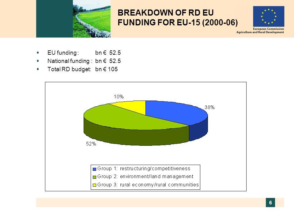 6 BREAKDOWN OF RD EU FUNDING FOR EU-15 (2000-06)  EU funding : bn € 52.5  National funding :bn € 52.5  Total RD budget:bn € 105