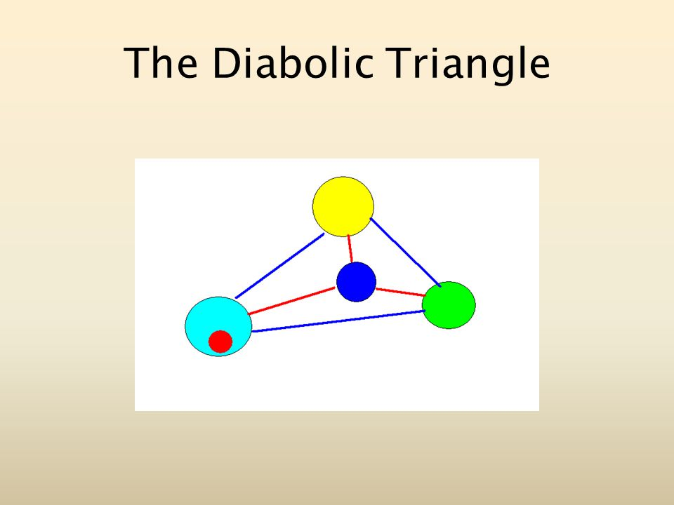 The Diabolic Triangle