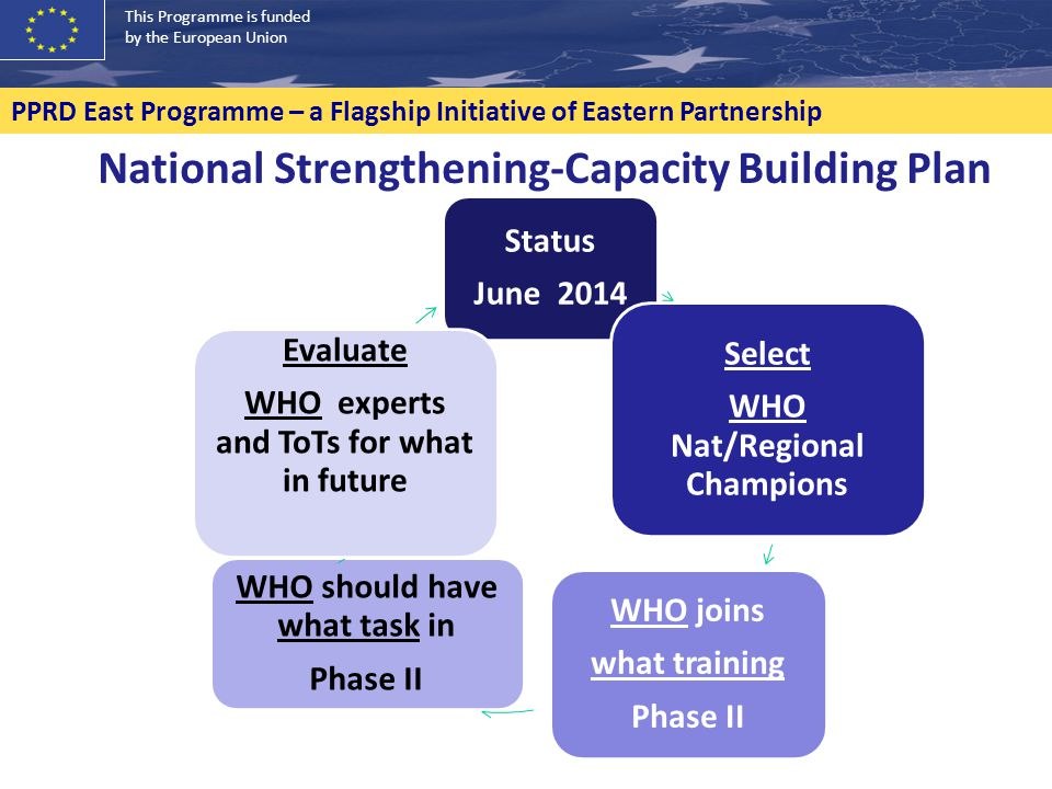 This Programme is funded by the European Union PPRD East Programme – a Flagship Initiative of Eastern Partnership Status June 2014 Select WHO Nat/Regional Champions WHO joins what training Phase II WHO should have what task in Phase II Evaluate WHO experts and ToTs for what in future National Strengthening-Capacity Building Plan