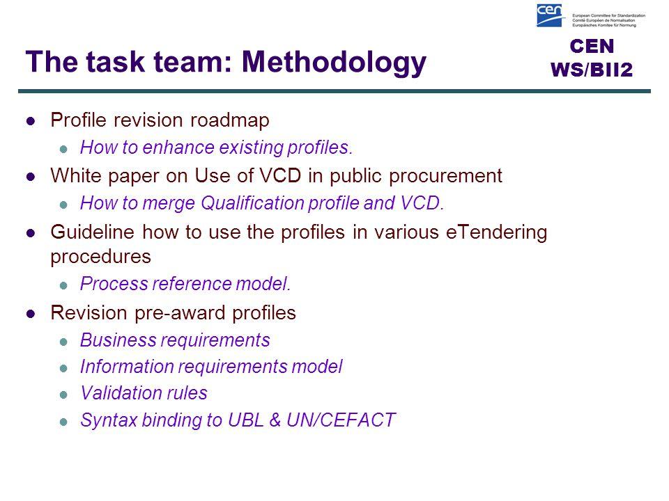 CEN WS/BII2 10 Face-to-face meetings across Europe Biweekly net meeting The task team: Meeting routine