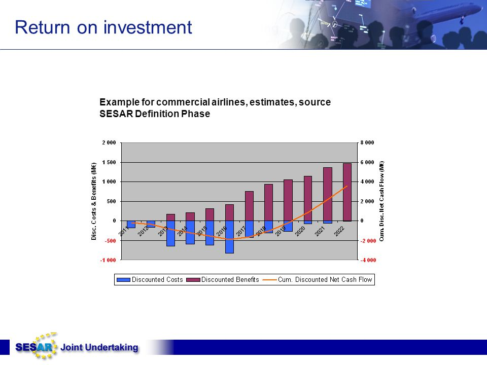 Return on investment Example for commercial airlines, estimates, source SESAR Definition Phase