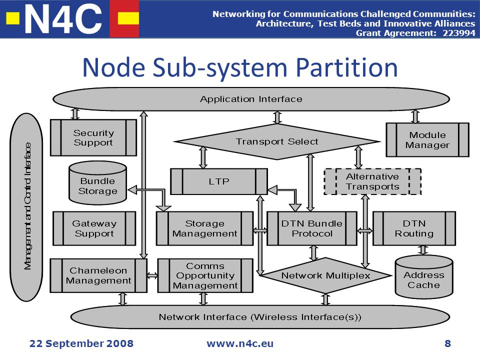 Networking for Communications Challenged Communities: Architecture, Test Beds and Innovative Alliances Grant Agreement: 223994 22 September 2008www.n4c.eu8 Node Sub-system Partition