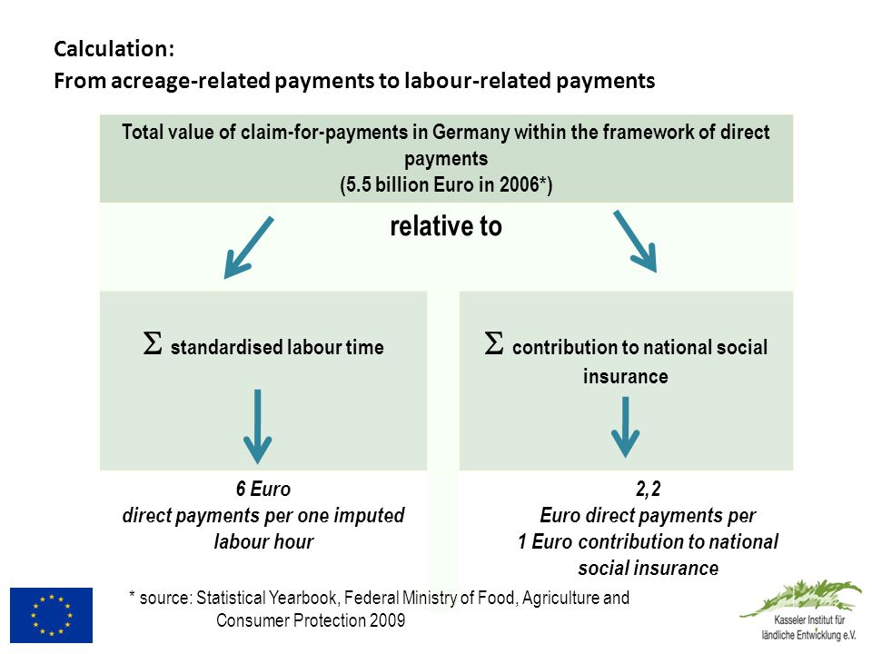 If labour gains a more prominent role, there are significant redistributions of direct payments among all farm sizes.