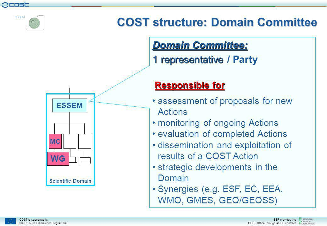COST is supported by the EU RTD Framework Programme ESF provides the COST Office through an EC contract ESSEM COST structure: Domain Committee ESSEM Scientific Domain WG MC Domain Committee: 1 representative 1 representative / Party Responsible for assessment of proposals for new Actions monitoring of ongoing Actions evaluation of completed Actions dissemination and exploitation of results of a COST Action strategic developments in the Domain Synergies (e.g.