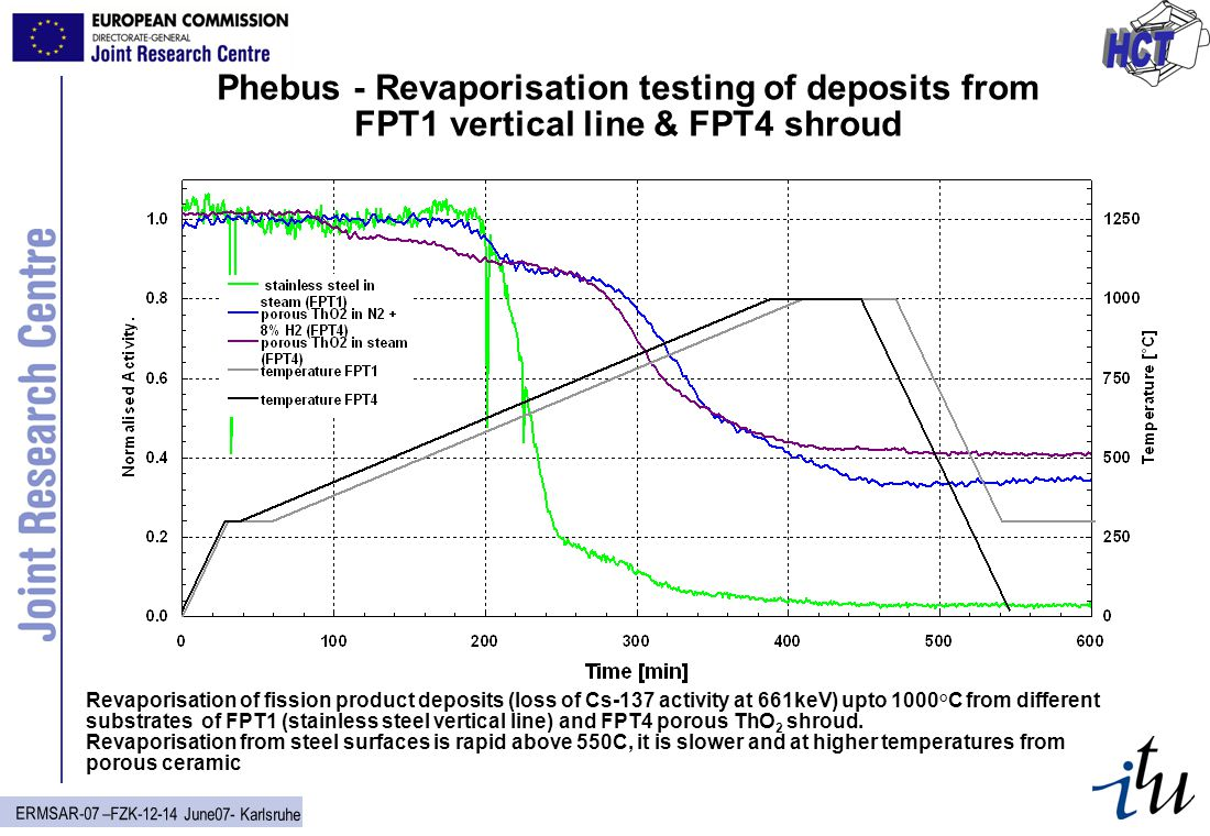 ERMSAR-07 –FZK-12-14 June07- Karlsruhe Phebus - Revaporisation testing of deposits from FPT1 vertical line & FPT4 shroud Revaporisation of fission product deposits (loss of Cs-137 activity at 661keV) upto 1000°C from different substrates of FPT1 (stainless steel vertical line) and FPT4 porous ThO 2 shroud.