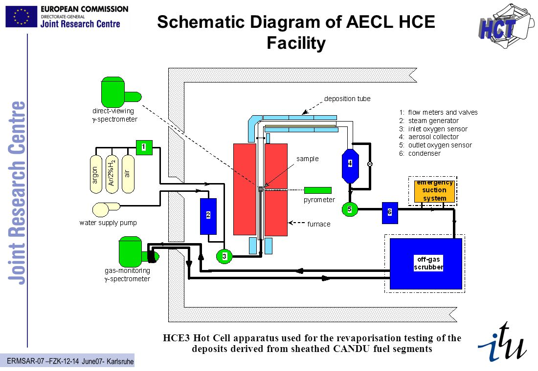 ERMSAR-07 –FZK-12-14 June07- Karlsruhe Schematic Diagram of AECL HCE Facility HCE3 Hot Cell apparatus used for the revaporisation testing of the depos