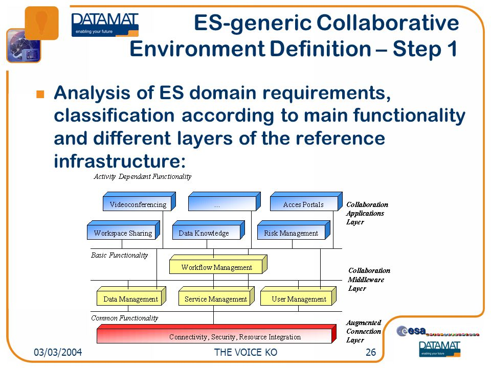 THE VOICE KO2603/03/2004 ES-generic Collaborative Environment Definition – Step 1 Analysis of ES domain requirements, classification according to main