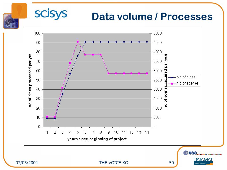 THE VOICE KO5103/03/2004 GMES total data demand (not all services) NB: Overlap & Cloud