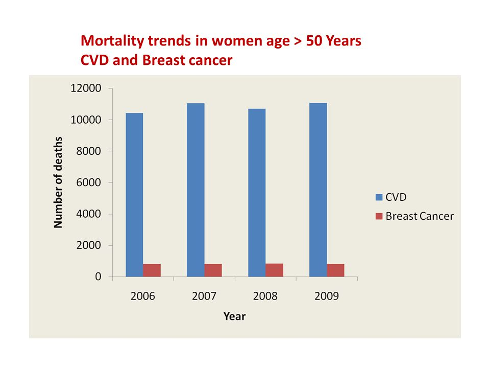 Mortality trends in women age > 50 Years CVD and Breast cancer