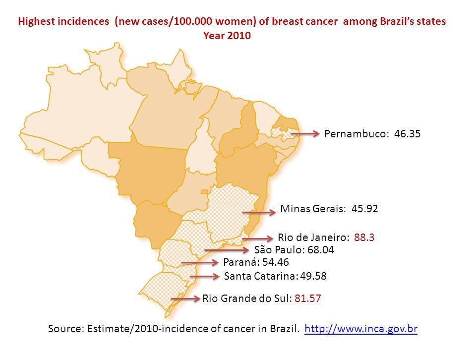 Highest incidences (new cases/100.000 women) of breast cancer among Brazil's states Year 2010 Pernambuco: 46.35 Minas Gerais: 45.92 Rio de Janeiro: 88.3 São Paulo: 68.04 Paraná: 54.46 Santa Catarina: 49.58 Rio Grande do Sul: 81.57 Source: Estimate/2010-incidence of cancer in Brazil.