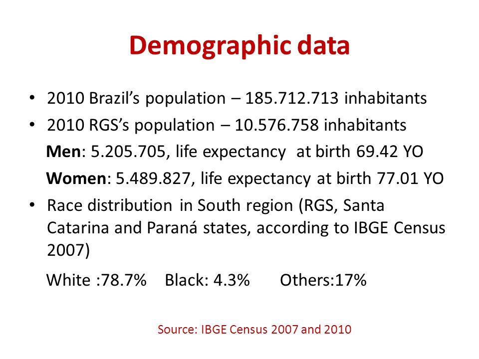 Demographic data 2010 Brazil's population – 185.712.713 inhabitants 2010 RGS's population – 10.576.758 inhabitants Men: 5.205.705, life expectancy at birth 69.42 YO Women: 5.489.827, life expectancy at birth 77.01 YO Race distribution in South region (RGS, Santa Catarina and Paraná states, according to IBGE Census 2007) White :78.7% Black: 4.3% Others:17% Source: IBGE Census 2007 and 2010