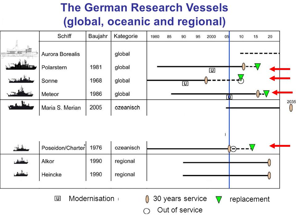 The German Research Vessels (global, oceanic and regional) Modernisation30 years service Out of service replacement
