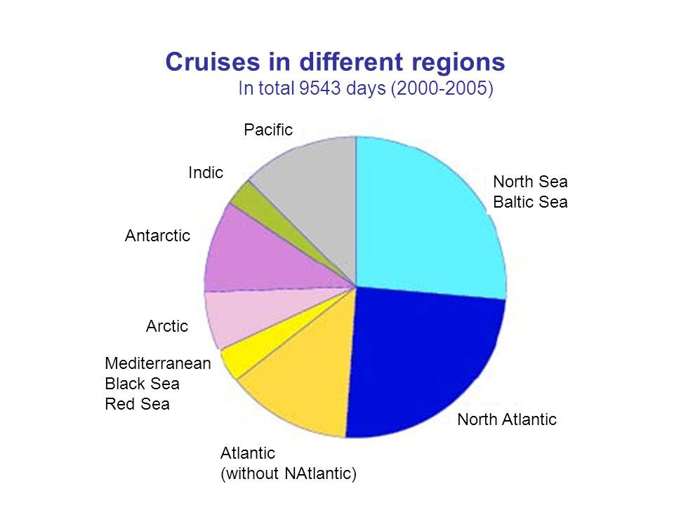 Cruises in different regions In total 9543 days (2000-2005) Pacific North Sea Baltic Sea North Atlantic Atlantic (without NAtlantic) Mediterranean Bla
