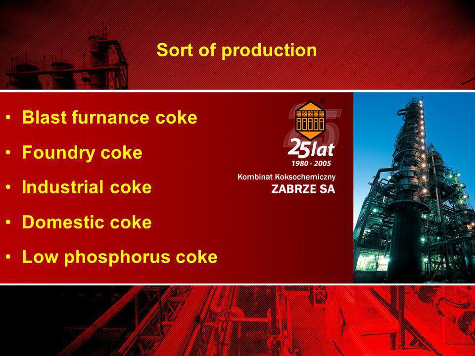 Blast furnance coke Foundry coke Industrial coke Domestic coke Low phosphorus coke Sort of production