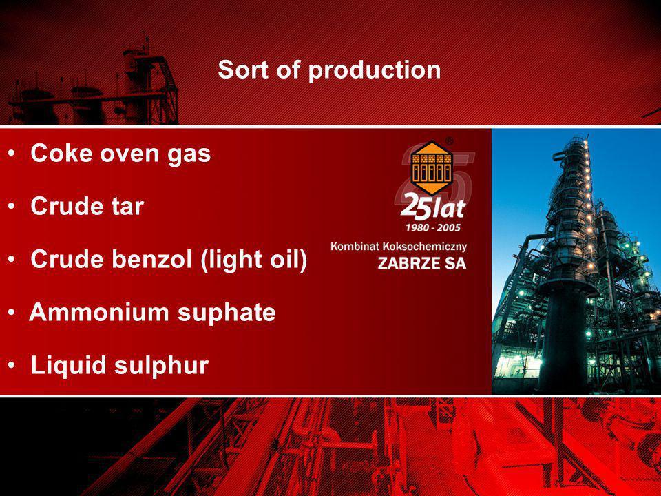 Coke oven gas Crude tar Crude benzol (light oil) Ammonium suphate Liquid sulphur Sort of production