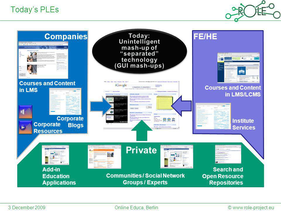 Today's PLEs Companies Private FE/HE Courses and Content in LMS Corporate Blogs Communities / Social Network Groups / Experts Add-in Education Applications Corporate Resources Search and Open Resource Repositories Courses and Content in LMS/LCMS Institute Services © www.role-project.eu3 December 2009Online Educa, Berlin