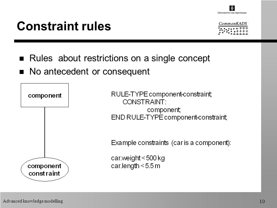 Advanced knowledge modelling 10 Constraint rules n Rules about restrictions on a single concept n No antecedent or consequent
