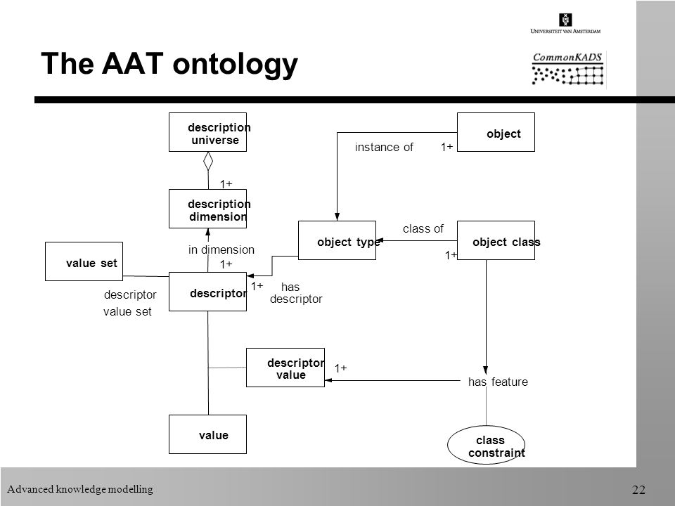 Advanced knowledge modelling 22 The AAT ontology description universe description dimension descriptor value set value descriptor value object object typeobject class class constraint has feature descriptor value set in dimension instance of class of has descriptor 1+
