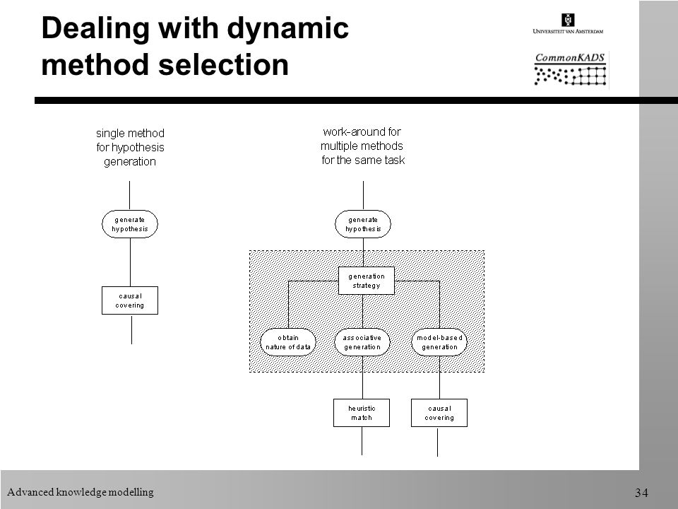 Advanced knowledge modelling 34 Dealing with dynamic method selection