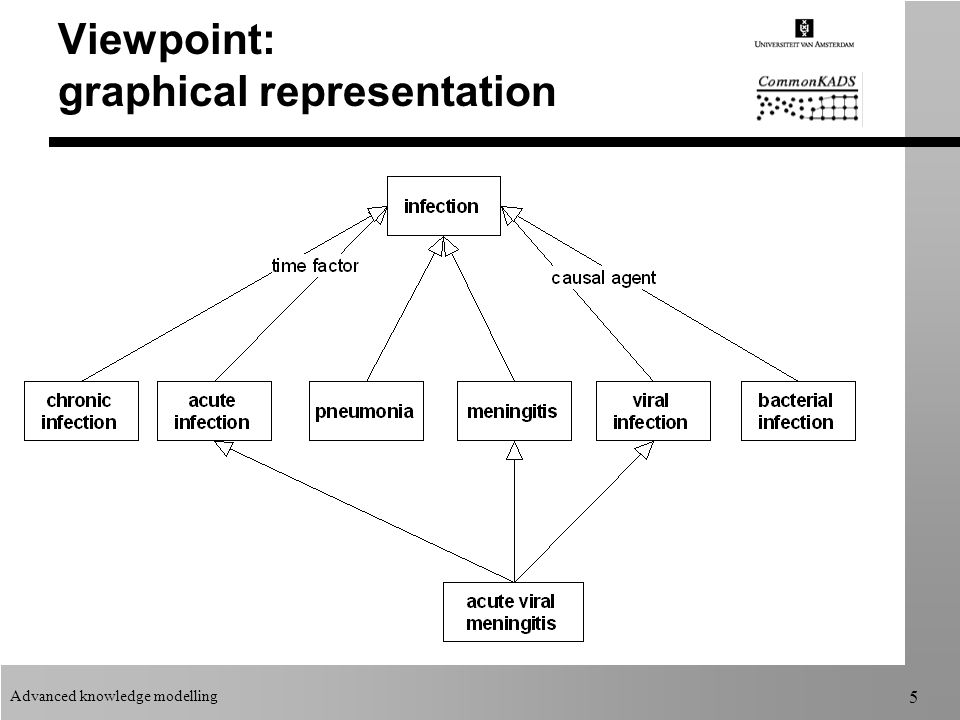 Advanced knowledge modelling 5 Viewpoint: graphical representation