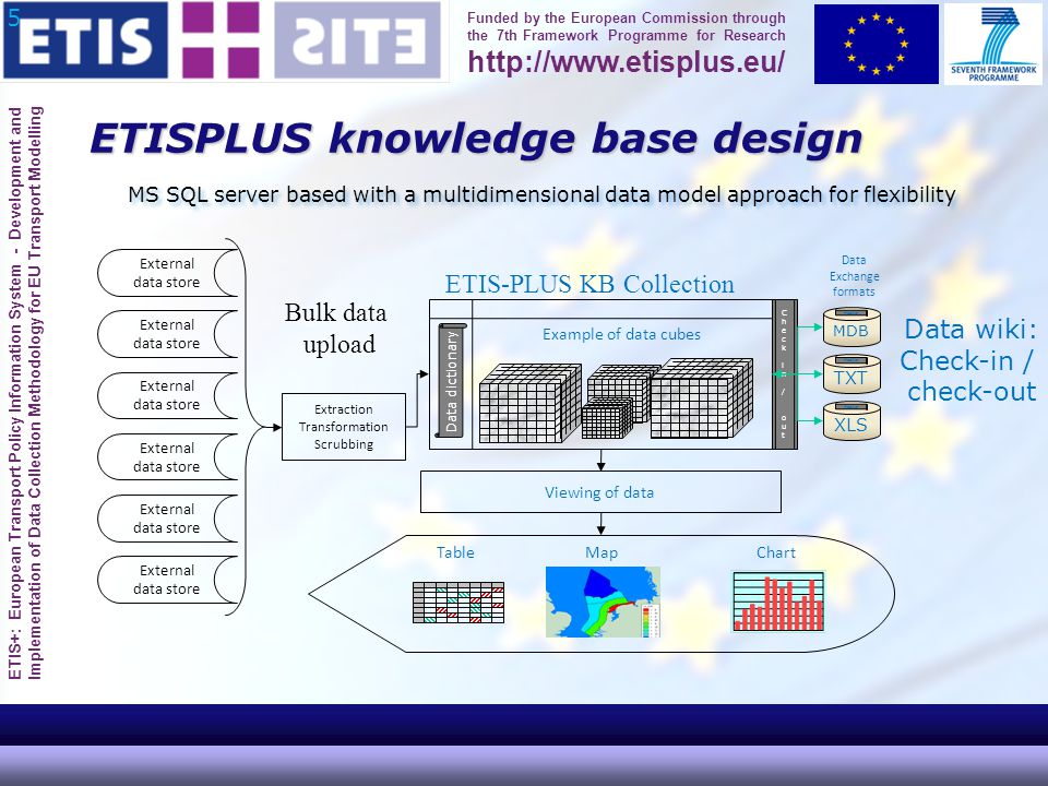 ETIS+: European Transport Policy Information System - Development and Implementation of Data Collection Methodology for EU Transport Modelling Funded