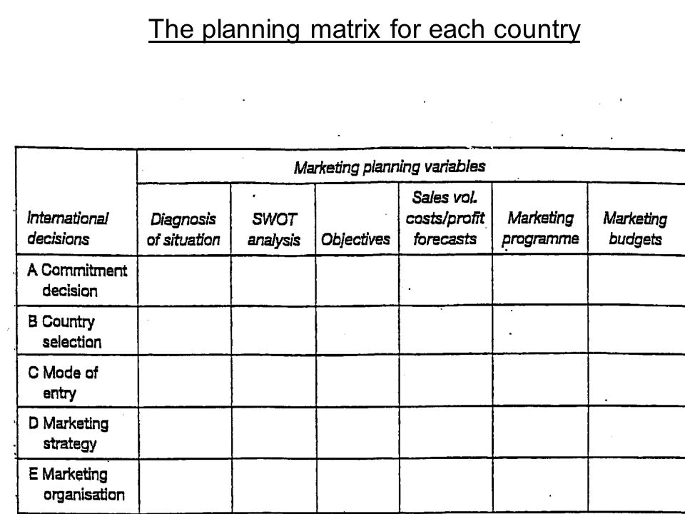 The planning matrix for each country