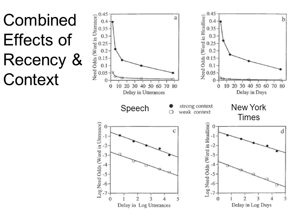 Combined Effects of Recency & Context Speech New York Times