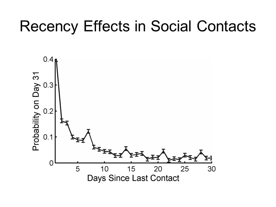 Recency Effects in Social Contacts
