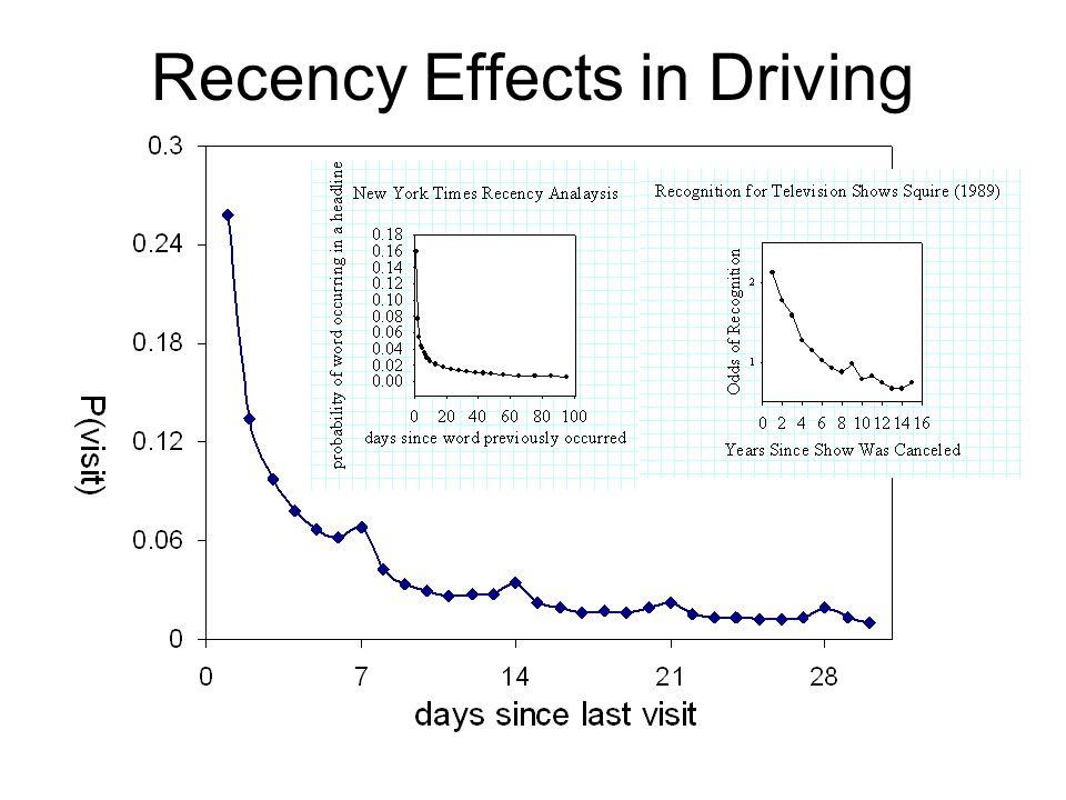 Recency Effects in Driving SE= +-.001