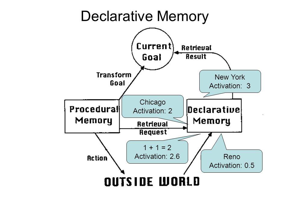 Declarative Memory Reno Activation: 0.5 Chicago Activation: 2 New York Activation: 3 1 + 1 = 2 Activation: 2.6