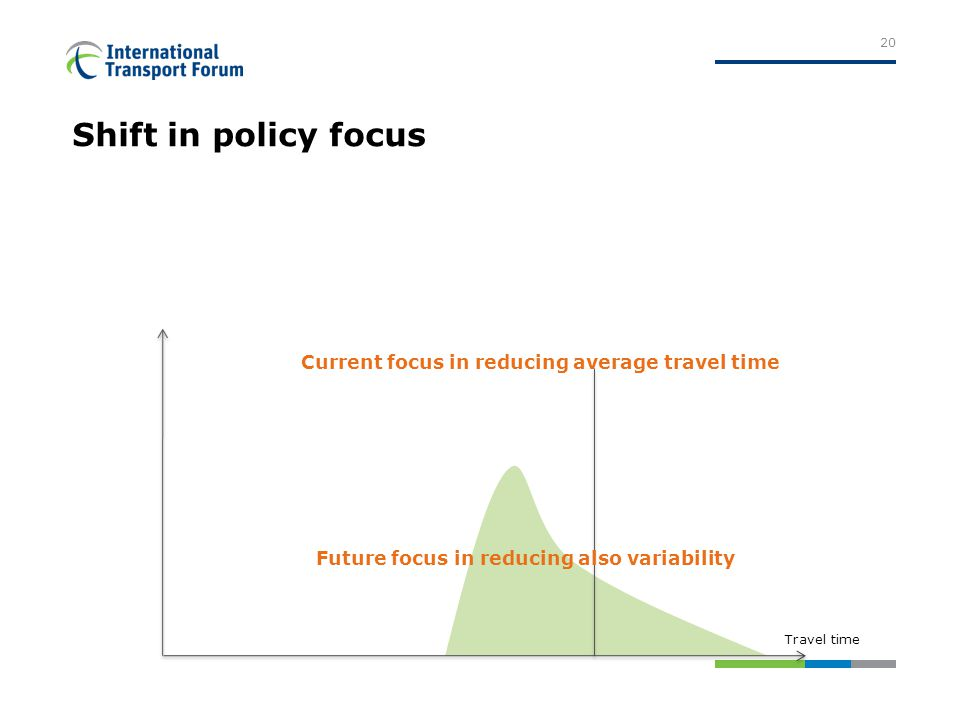 Shift in policy focus 20 Travel time Current focus in reducing average travel time Future focus in reducing also variability
