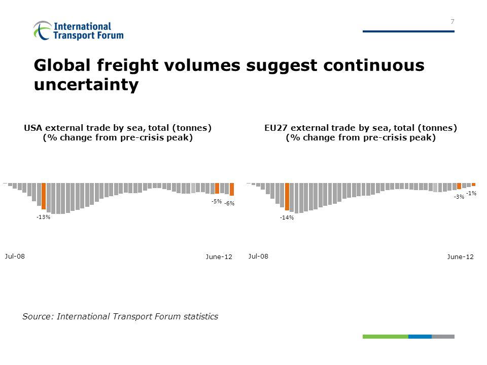 Global air freight as a lead indicator 8 Source: International Transport Forum statistics
