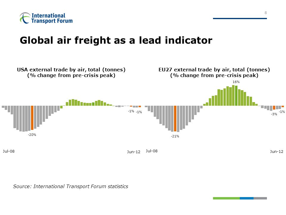 Global air freight as a lead indicator 8 Source: International Transport Forum statistics