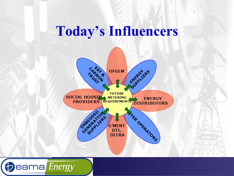 Today's Influencers ENERGY SUPPLIERS EST & CARBON TRUST EMBEDDED GENERATION SUPPLIERS OFGEM METER OPERATORS G'MENT DTI, DEFRA SOCIAL HOUSING PROVIDERS ENERGY DISTRIBUTORS FUTURE METERING REQUIREMENTS