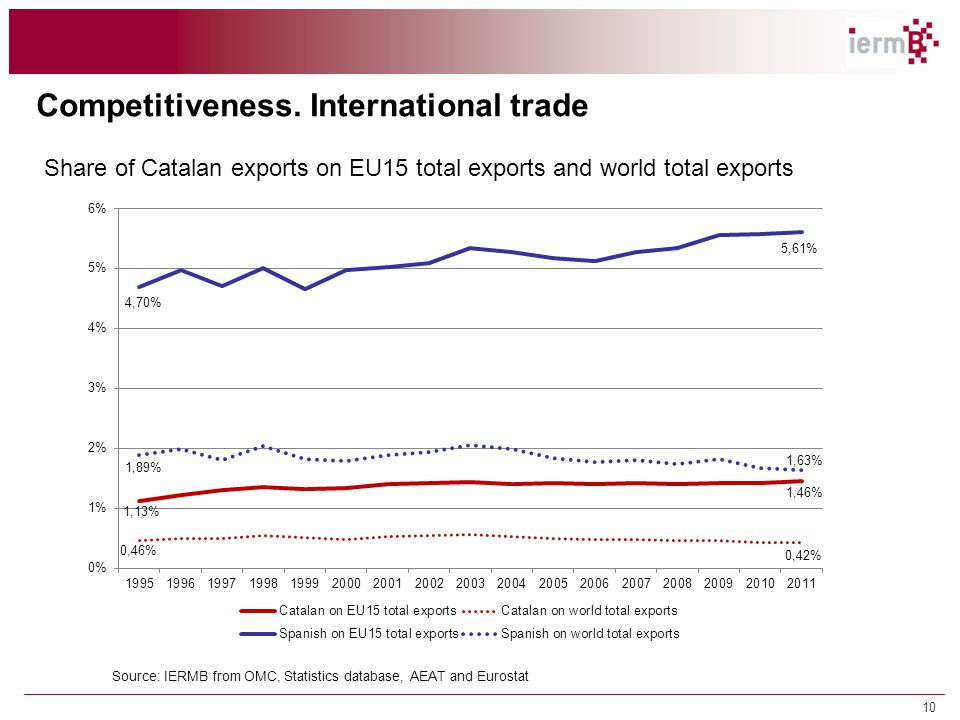 10 Competitiveness. International trade Share of Catalan exports on EU15 total exports and world total exports Source: IERMB from OMC, Statistics data