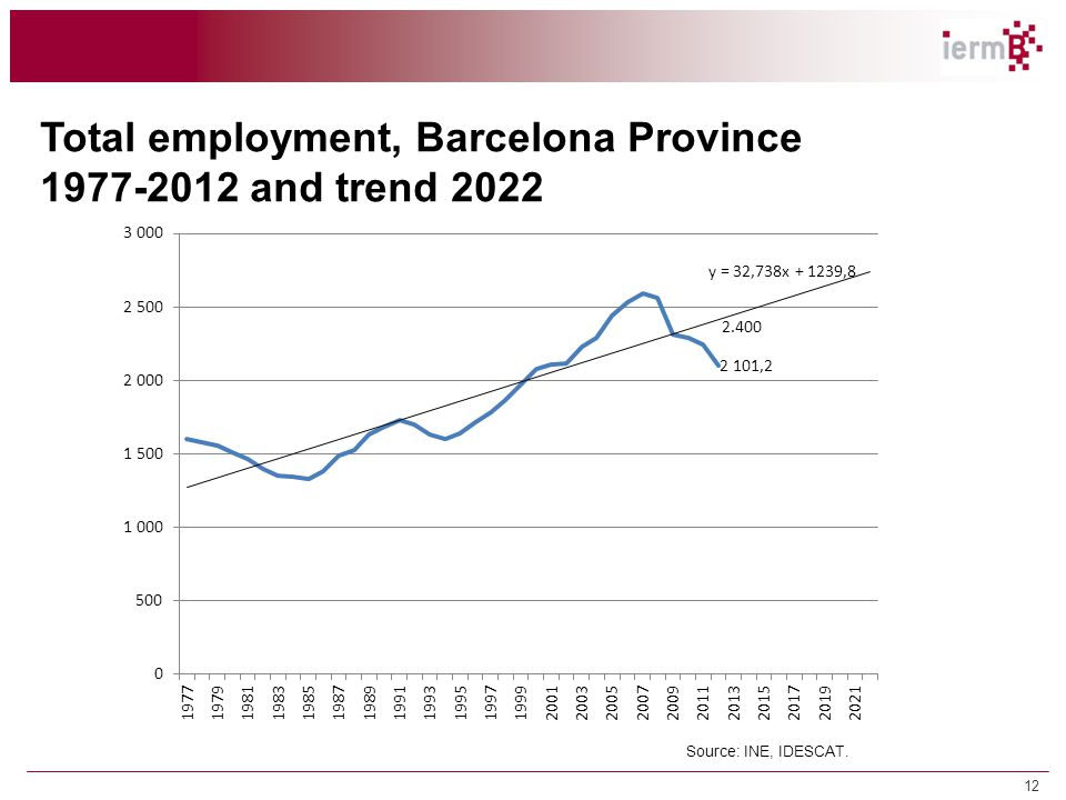 12 Total employment, Barcelona Province 1977-2012 and trend 2022 Source: INE, IDESCAT.