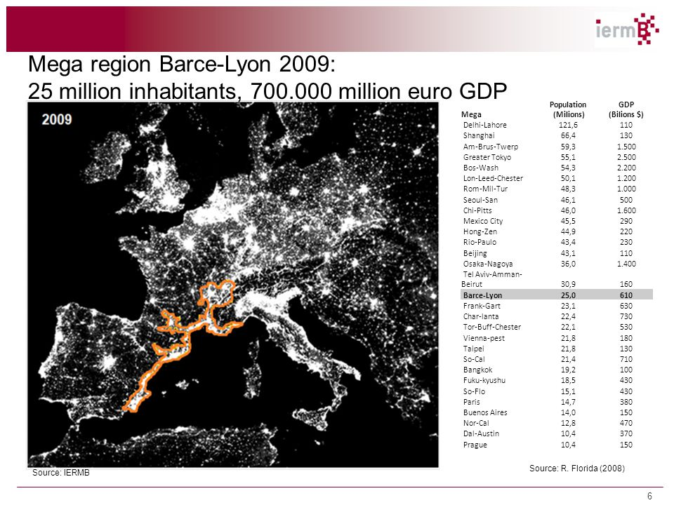 Source: IERMB 1.2 Tendències territorials i econòmiques Mega region Barce-Lyon 2009: 25 million inhabitants, 700.000 million euro GDP 6 Mega Populatio