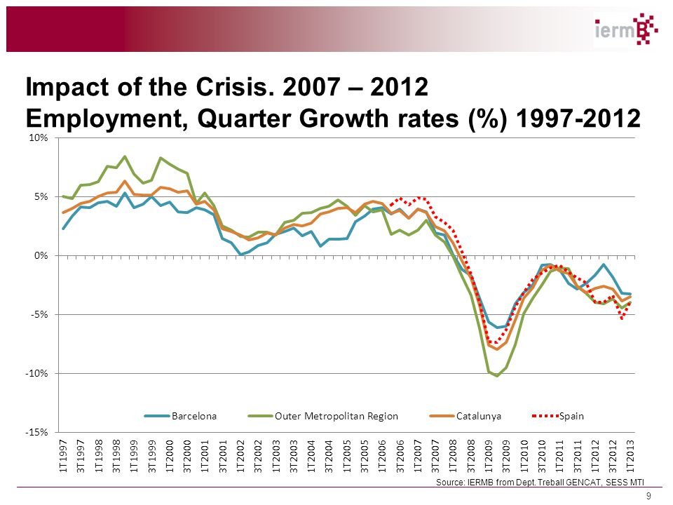 9 Impact of the Crisis. 2007 – 2012 Employment, Quarter Growth rates (%) 1997-2012 Source: IERMB from Dept. Treball GENCAT, SESS MTI