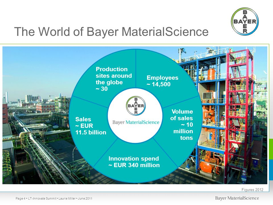 The World of Bayer MaterialScience LT-Innovate Summit Laurie Miller June 2011Page 4 Production sites around the globe ~ 30 Employees ~ 14,500 Sales ~ EUR 11.5 billion Volume of sales ~ 10 million tons Innovation spend ~ EUR 340 million Figures 2012