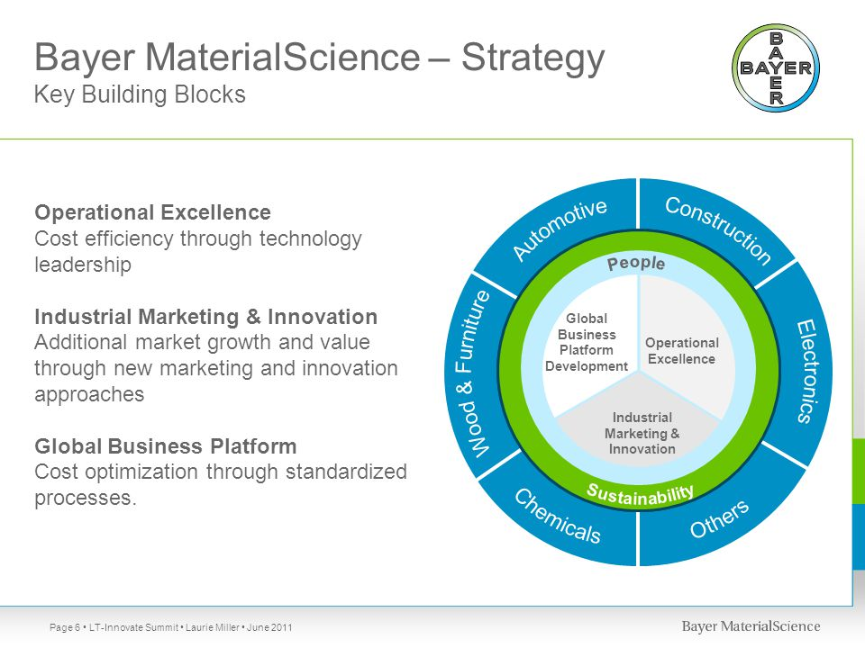 LT-Innovate Summit Laurie Miller June 2011Page 6 Bayer MaterialScience – Strategy Key Building Blocks Operational Excellence Cost efficiency through technology leadership Industrial Marketing & Innovation Additional market growth and value through new marketing and innovation approaches Global Business Platform Cost optimization through standardized processes.