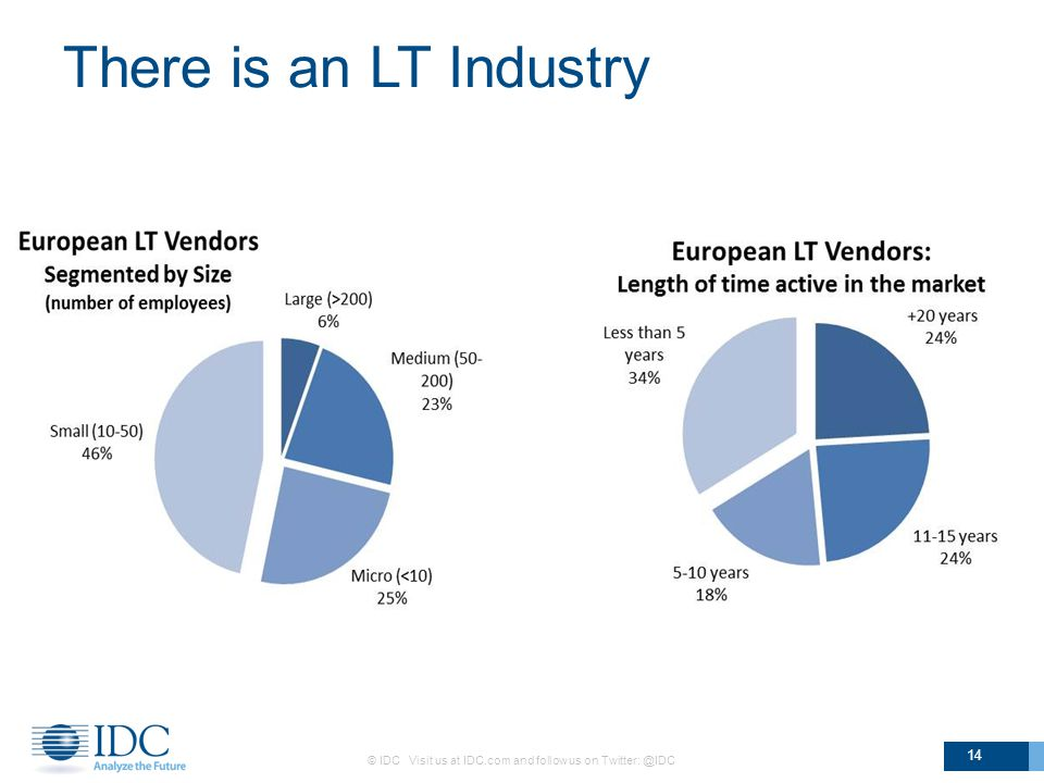 There is an LT Industry © IDC Visit us at IDC.com and follow us on Twitter: @IDC 14